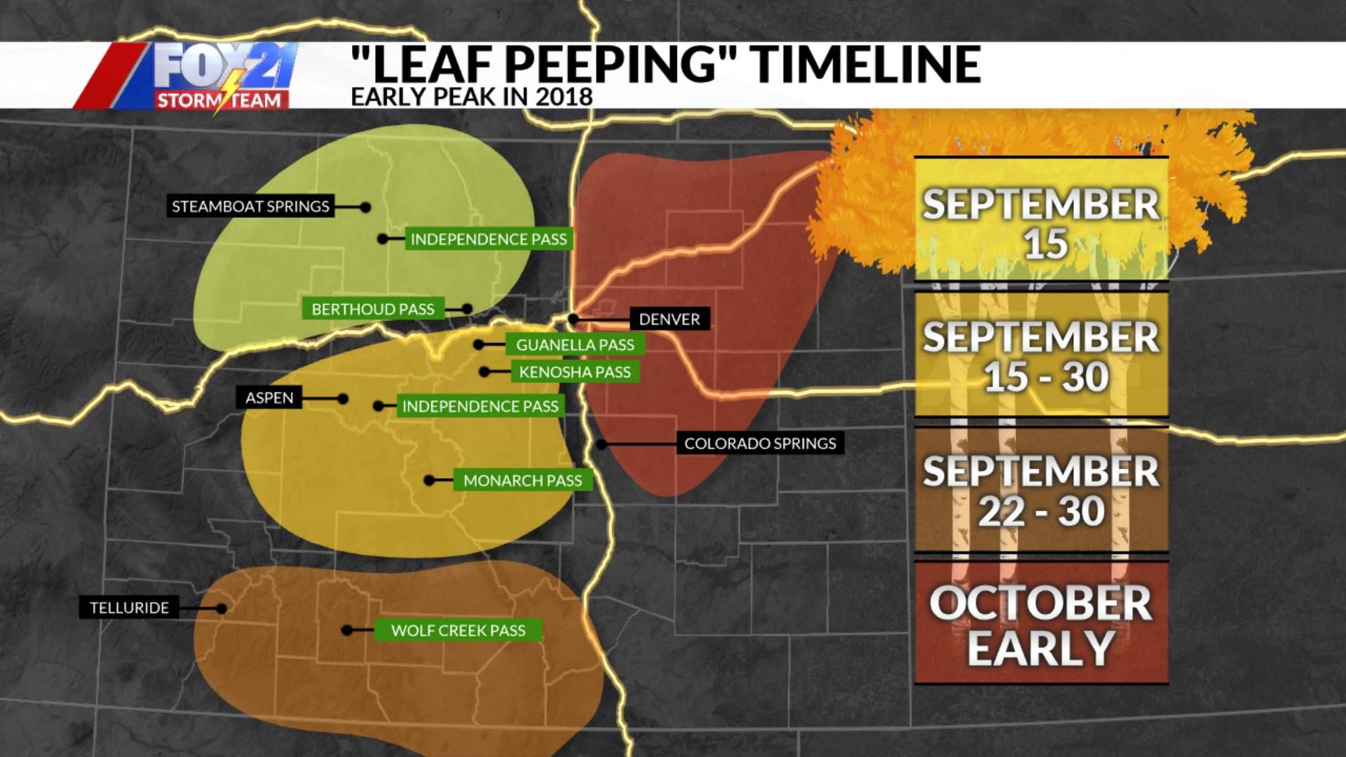Leaf Peeing Timeline 2018
