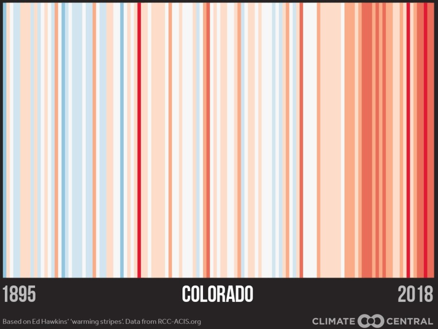 Colorado's 'warning stripe' plot from 1895 through 2018, showing the average temperature for each year using a blue to red colorscale.