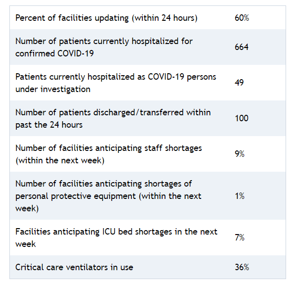 Percent of facilities updating (within 24 hours) 60% Number of patients currently hospitalized for confirmed COVID-19 664 Patients currently hospitalized as COVID-19 persons under investigation 49 Number of patients discharged/transferred within past the 24 hours 100 Number of facilities anticipating staff shortages (within the next week) 9% Number of facilities anticipating shortages of personal protective equipment (within the next week) 1% Facilities anticipating ICU bed shortages in the next week 7% Critical care ventilators in use 36%